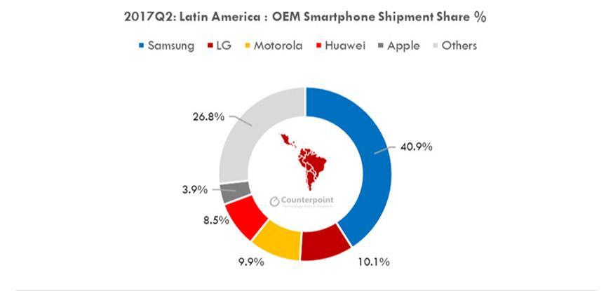 Samsung Smartphone Marketshare